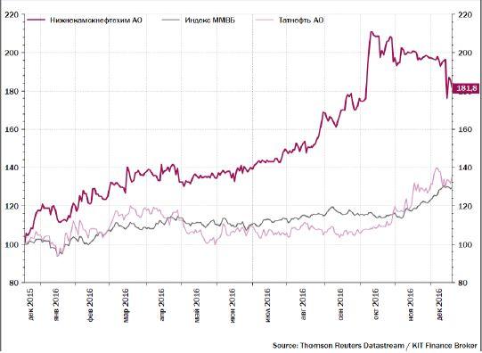 Татнефть продает 24,99% акций Нижнекамскнефтехима