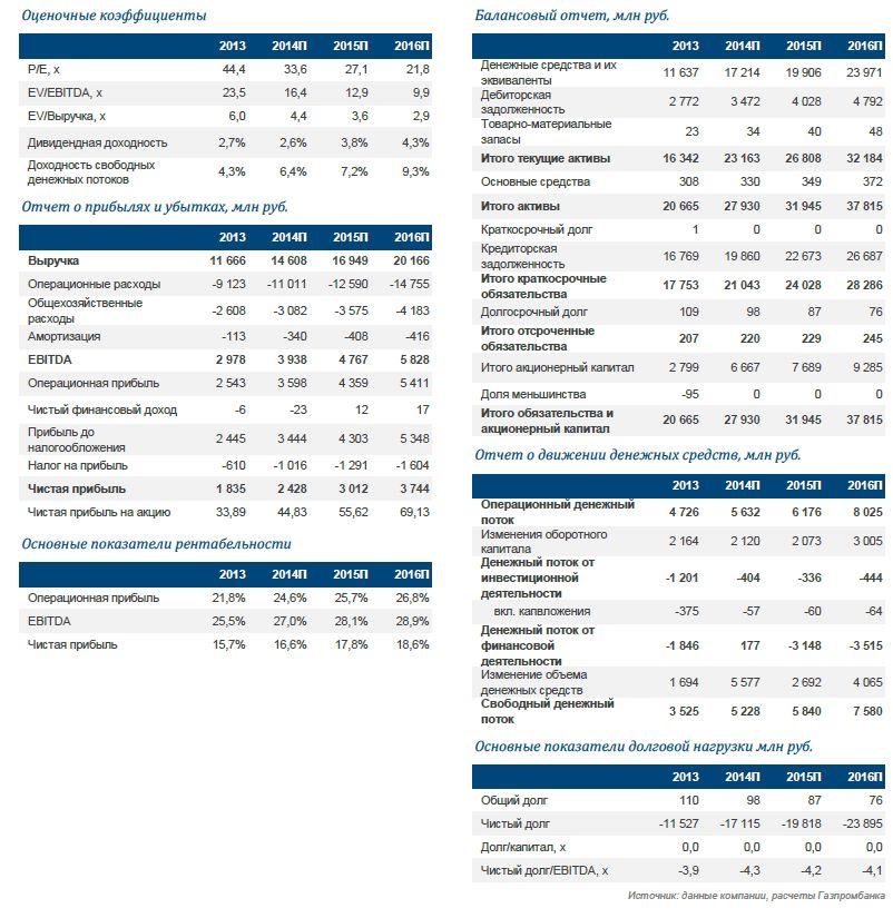 QIWI. Понижение целевой цены на фоне слабого рубля