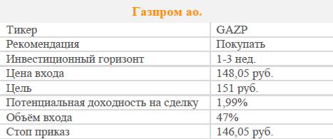 Акции Газпрома. Рекомендация - Покупать