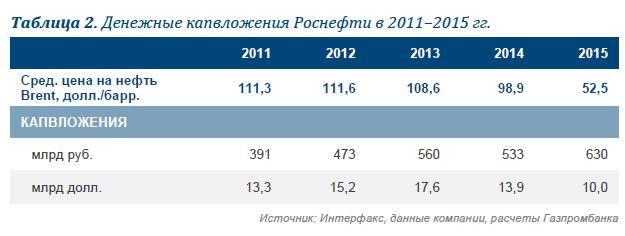 Роснефть: прогноз результатов за 4К15/2015. Снижение прибыли и СДП в 4К15, высокий прогноз инвестиций на 2016 г. может вызвать опасения у инвесторов