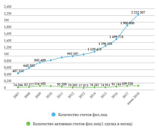 Московская биржа отчет за 1 полугодие 2018 МСФО