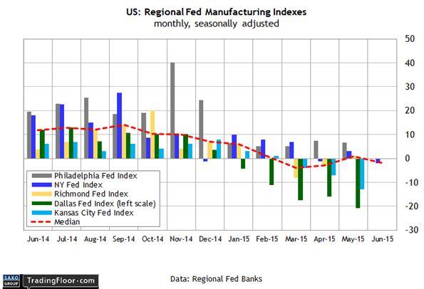 FOMC настроен нерешительно, но в центре внимания Греция, НБШ и Банк Норвегии