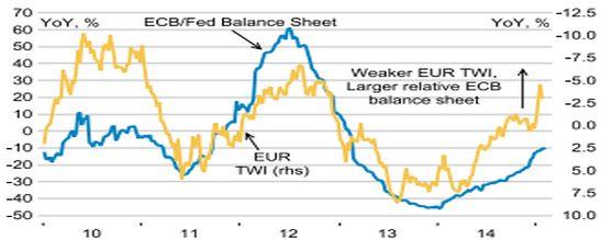 Евро уготована роль жертвы