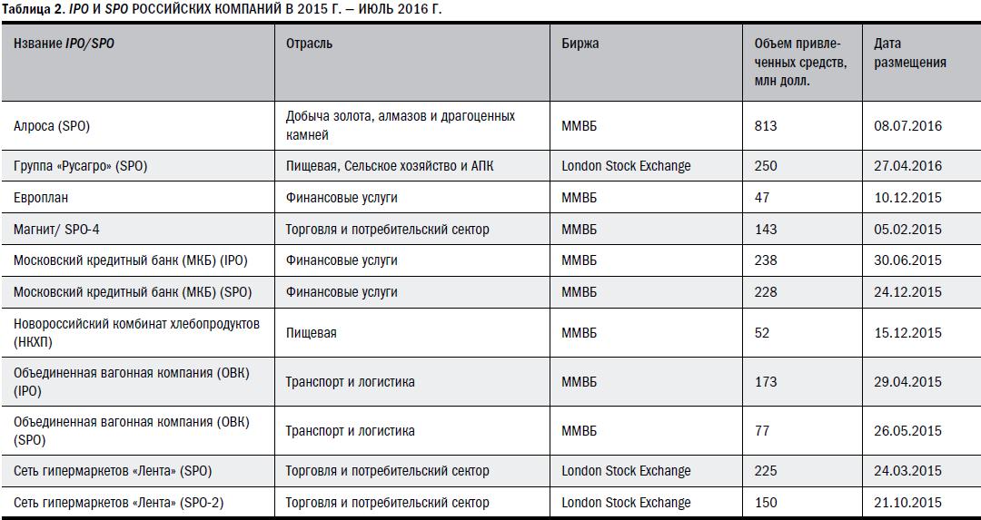 Российский рынок прямых инвестиций 2015 года: итоги и основные тренды