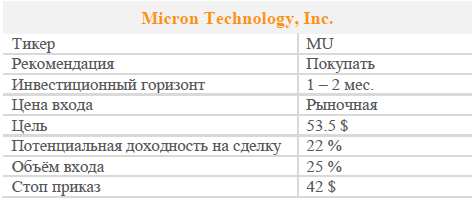 Акции MIcron Technology. Рекомендация - ПОКУПАТЬ