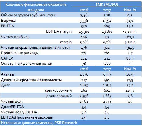 ТМК (–/ruA; B1/В/–): итоги 2017 г. по МСФО