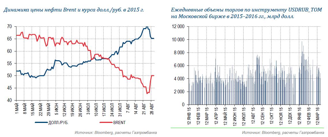 График дивидендных выплат-2016: лучшие доходности и влияние на валютный рынок