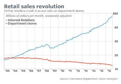 Традиционные ретейлеры срочно инвестируют в интернет-продажи