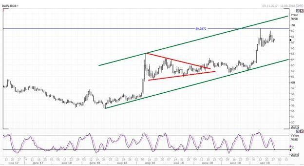 Рубль вновь находится под давлением