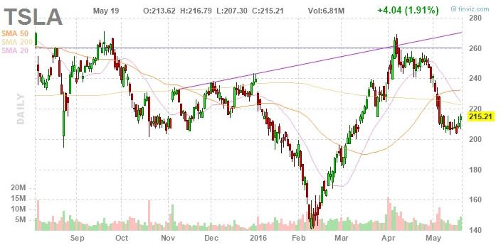 Котировки Tesla Motors следуют волнам Эллиотта. Инвесторам интересны новые акции