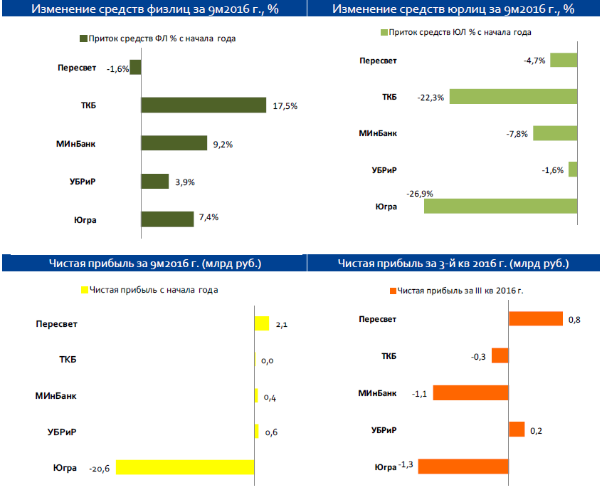 Банковский сектор за III квартал и 9 месяцев 2016 г.