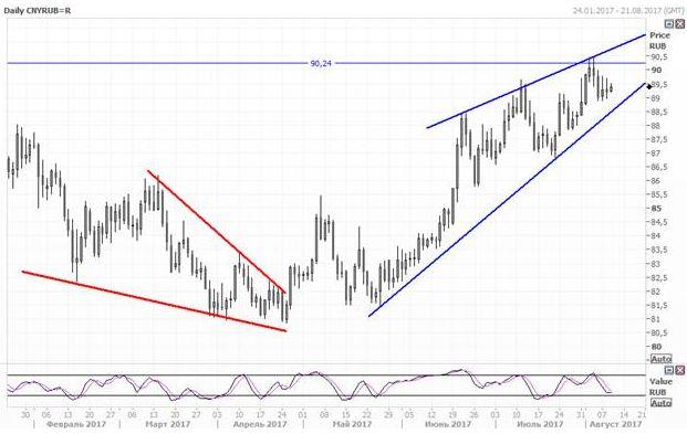 Юань снова вырос по отношению к доллару и рублю