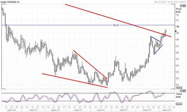 Юань укрепляется по отношению к рублю и доллару