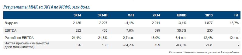 ММК. Результаты за 3К14 по МСФО превзошли ожидания; повышение целевой цены, рекомендация ЛУЧШЕ РЫНКА сохранена