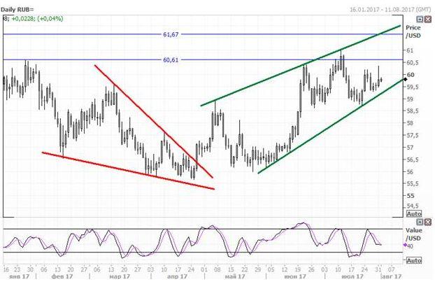 Рубль продолжает находиться под давлением, несмотря на рост цен на нефть