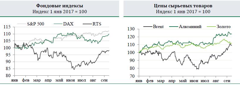 Курс рубля держится в диапазоне 57-58 руб./$