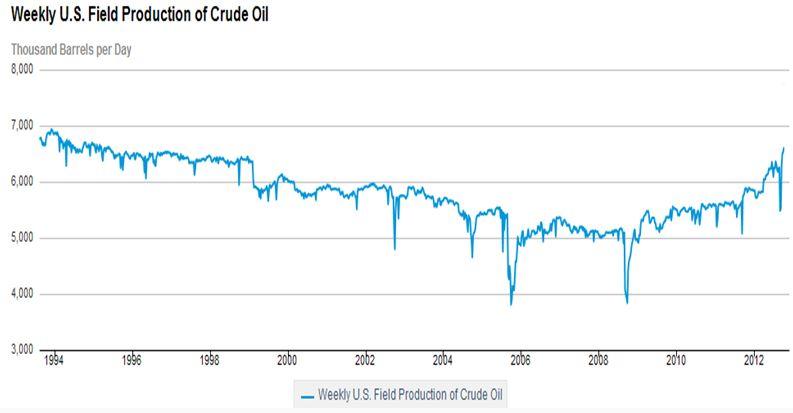 В ноябре добыча нефти в США достигла нового максимума