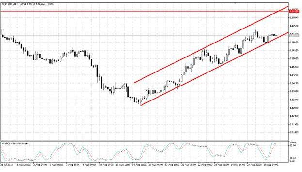Европейская валюта завершает формирование отскока