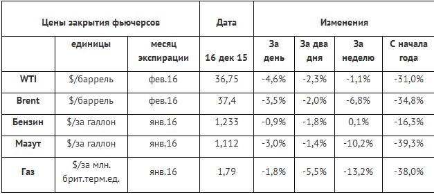 Решение по ставке, запасы и добыча давят цены нефти вниз