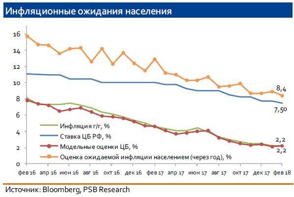 Заседание Банка России 23 марта: ожидаем снижения ставки на 25 б.п. до 7,25%