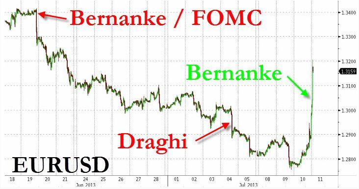 Комментарии Бернанке «убили» доллар