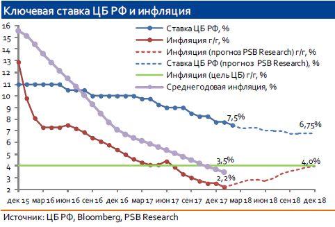 ЦБ РФ снизил ключевую ставку на 25 б.п. до 7,5%