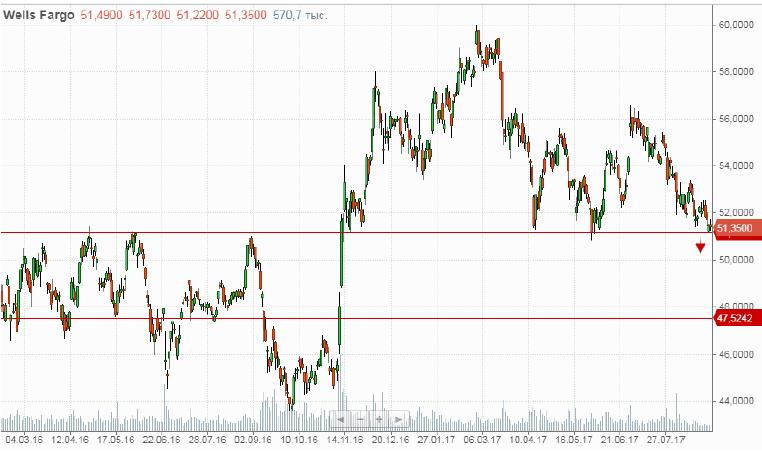 Продажа акций Wells Fargo