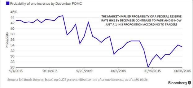 Чего ждать от заседания FOMC: Прозрачность-шмозрачность