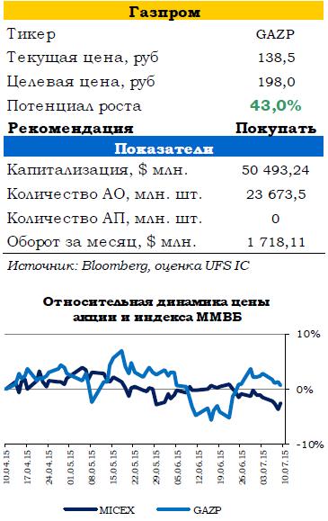 Коррекция на российском рынке продолжится