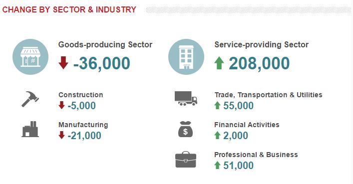 США: В частном секторе прибавилось 172 тысячи рабочих мест - все хорошо?