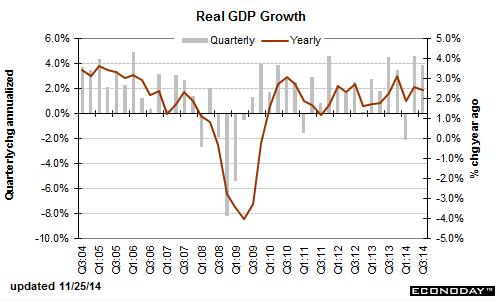 ВВП США в 3-м квартале вырос на 3,9%