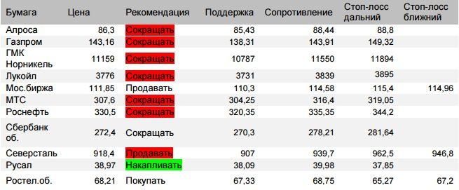 Оценка ситуации по индексу ММВБ (закр.2341,89 (-0,48%))