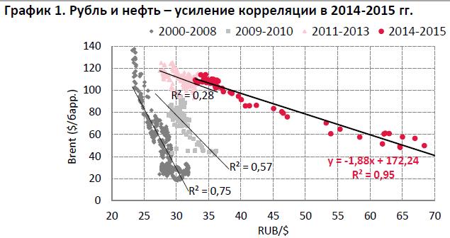 курс нефти по годам график носите обычное