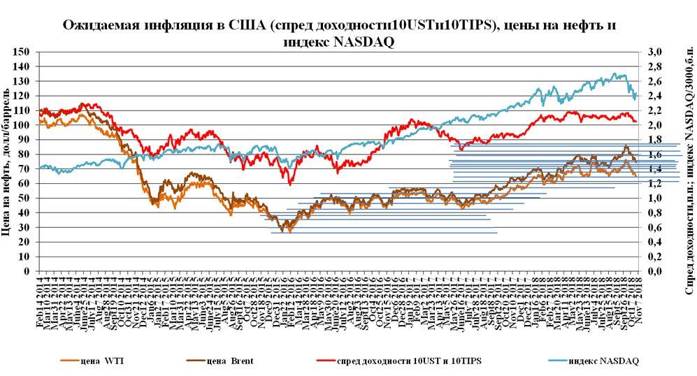 Драйверы изменения нефтяных цен – ожидаемая инфляция в США и валюта цены фьючерсного контракта