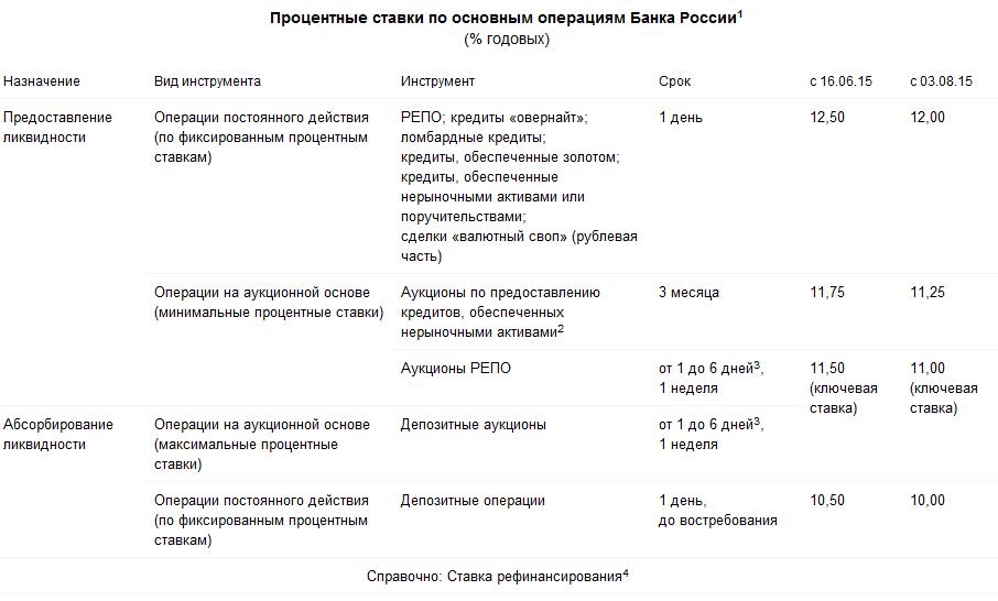 Банк России принял решение сохранить ключевую ставку на уровне 11,00% годовых