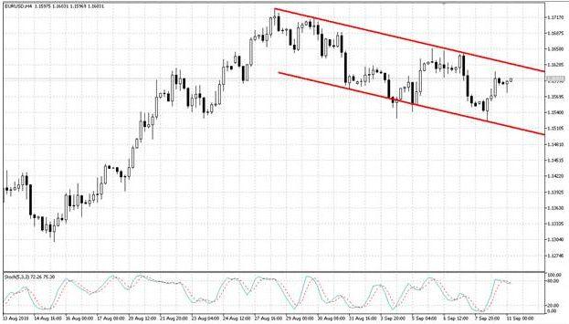 Европейская валюта пытается продолжить формирование отскока