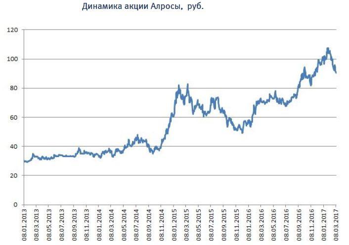 Топ-10 идей на фондовом рынке России
