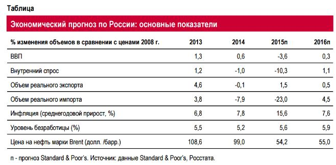Нестабильный рубль тормозит российскую экономику
