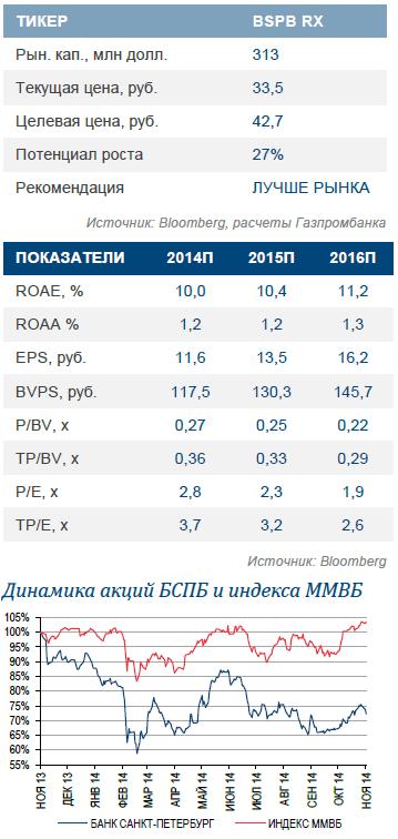 Банк «Санкт-Петербург». Повышение целевой цены на фоне сильных доходных метрик