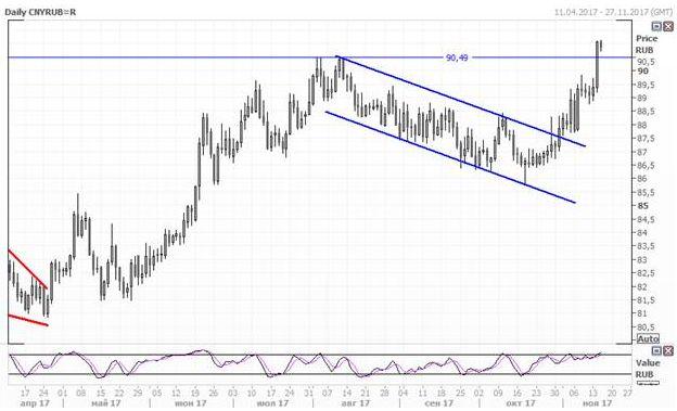 Рубль теряет позиции на фоне общемировой тенденции