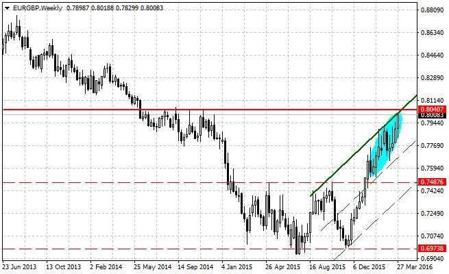 EURGBP: продолжение тренда или техническая ловушка?