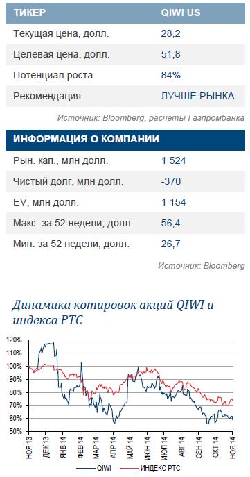 QIWI. Покупка Деньги Mail.Ru для усиления позиции на рынке электронных кошельков
