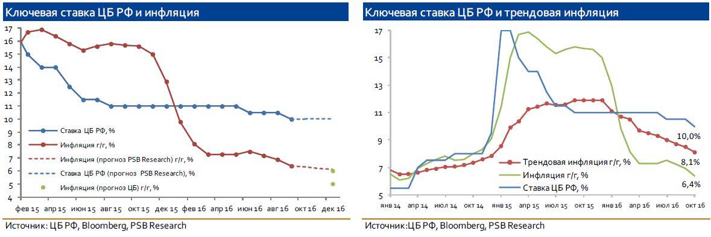 Заседание Банка России: предпосылки для изменения статус-кво отсутствуют