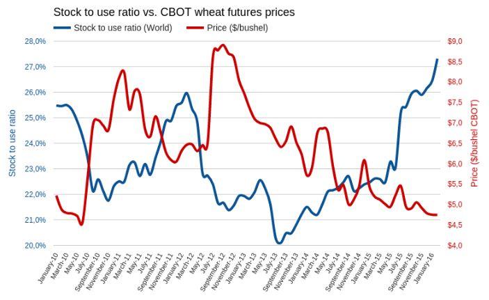 Пшеница дешевле некуда — пора продавать опционы