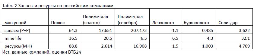 """Золоторудные компании – интерес в """"оба конца"""""""