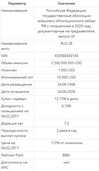 Еврооблигации Russia-28