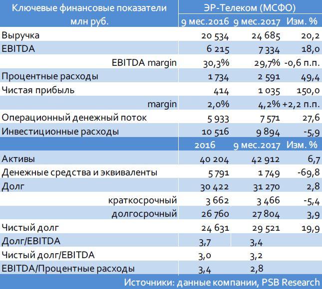 Кредитный комментарий: ЭР-Телеком, Газпромбанк