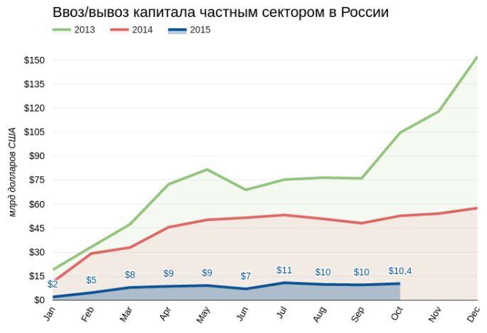 Рубль даст слабину
