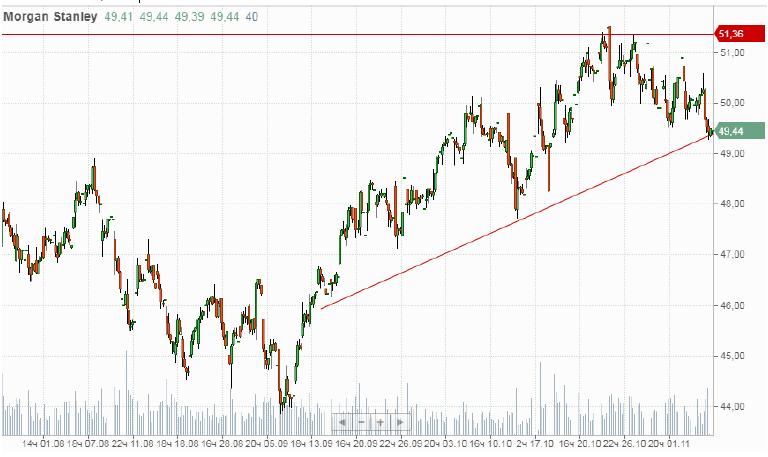 Покупка акций Morgan Stanley, inc. (MS)