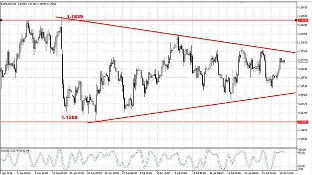 Валютная пара EUR/USD выросла в ожидании заседания ФРС